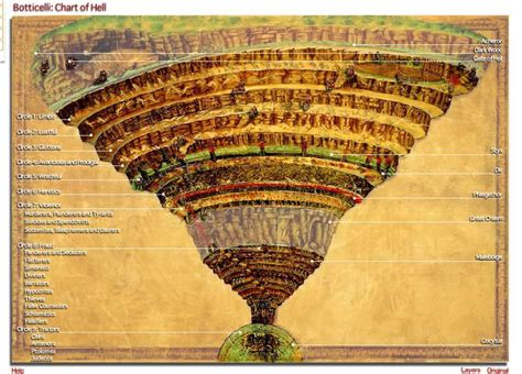 Interactive Chart of Hell | Dante's Inferno