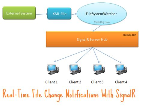 Realtime Maps Based On XML File Changes With SignalR and